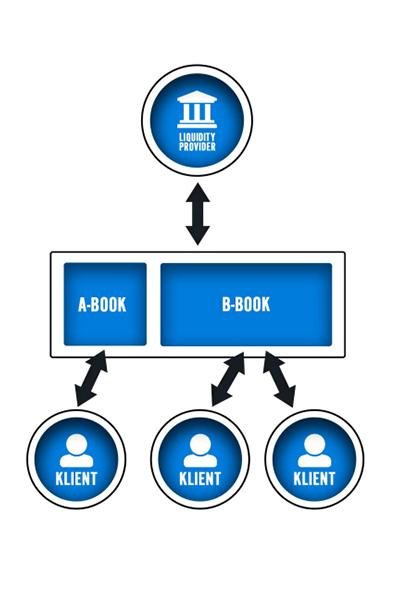 схема работы а-бук и б-бук диллинга