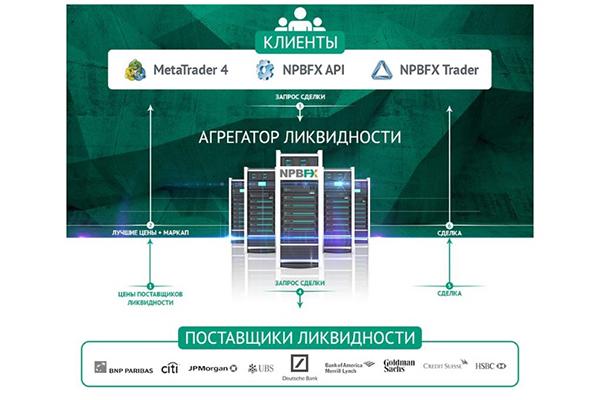 схема работы агрегатора ликвидности