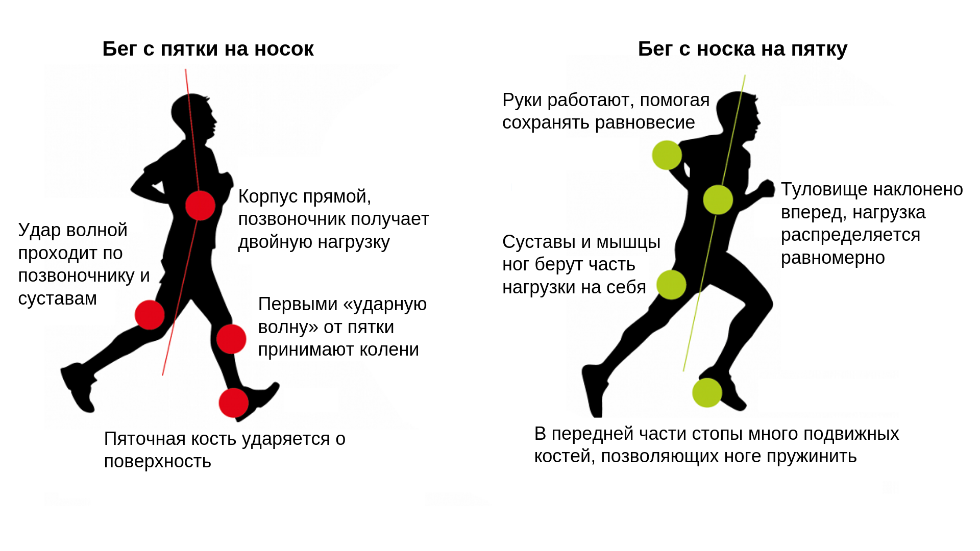 правила техники бега