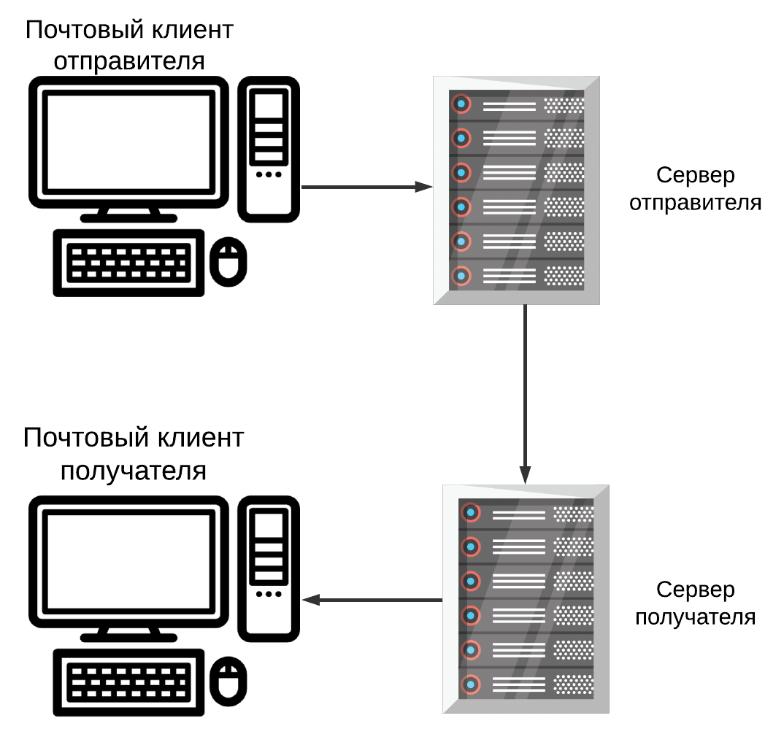 регистрация бесплатный домен net