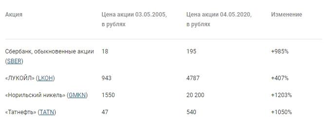 Изменение цены голубых фишек отечественных эмитентов