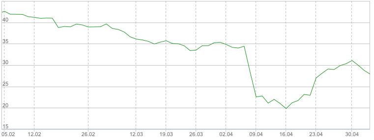 Пример медвежьей тренда на квартальном графике акций «РУСАЛА»
