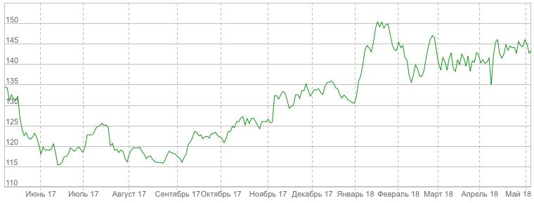 Пример бычьей тренда на годовом графике акций «Газпрома»
