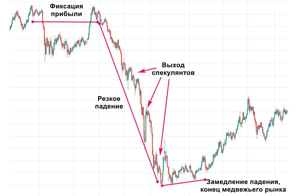 Фазы рынка медведей на примере снижения индекса МосБиржи