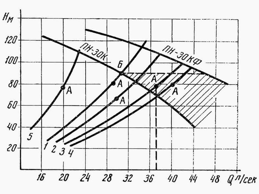 Krivyie-Q-H-dlya-nasosov-tipa-PN-30-i-razlichnyih-shem-podachi-vodyi.jpg