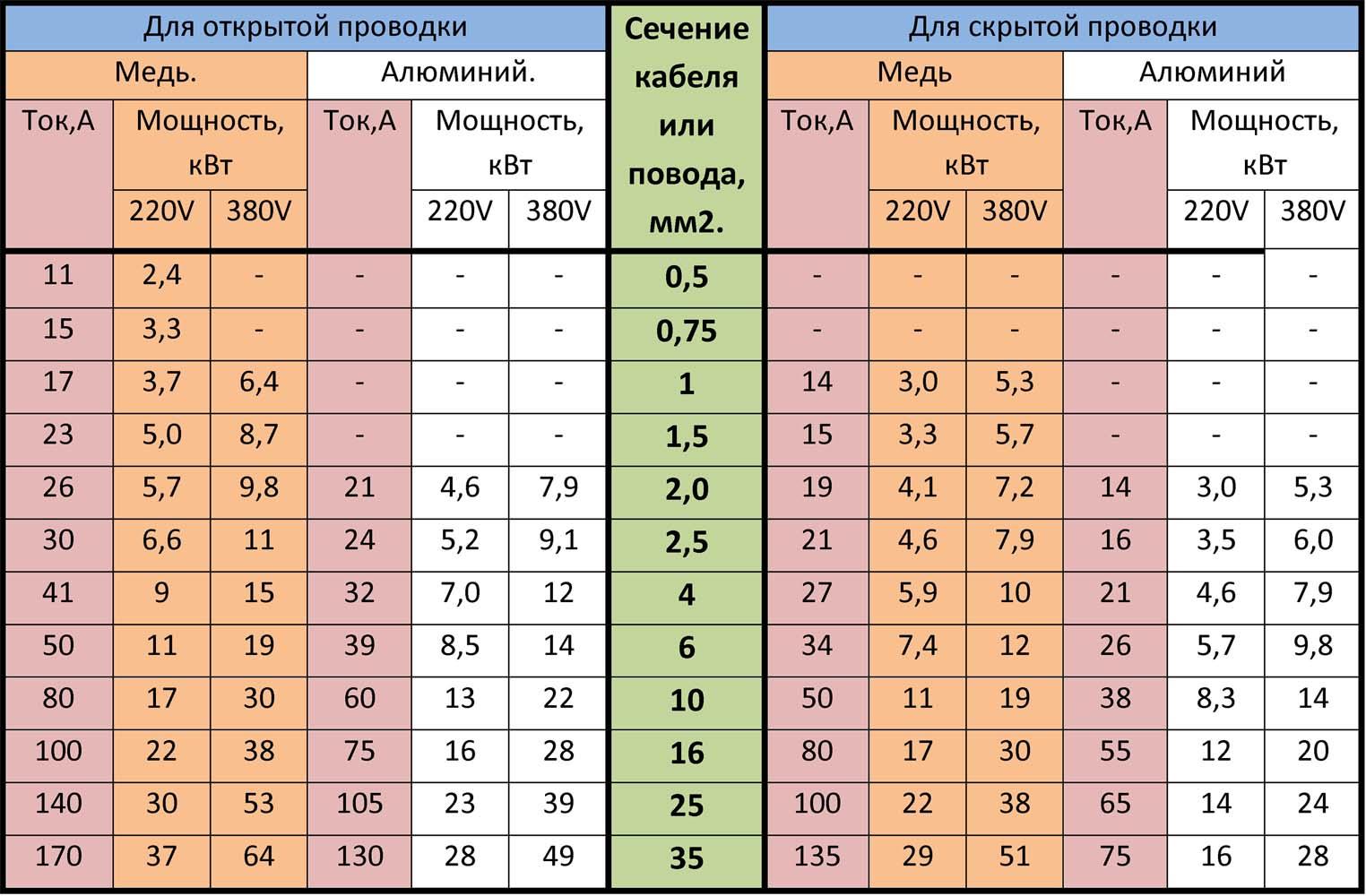 tablitsa-vybora-secheniya-kabelya-po-toku-i-moshchnosti.jpg